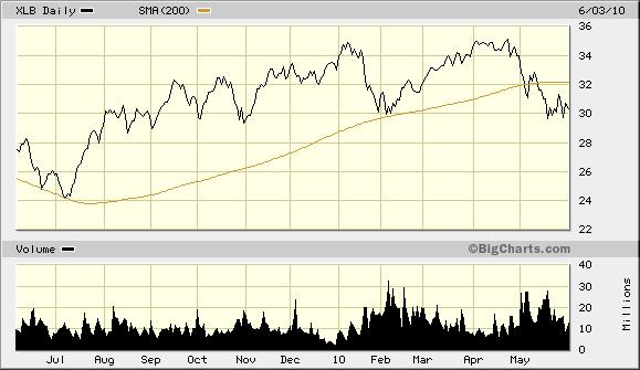 XLB 200 Day Last 9 Months