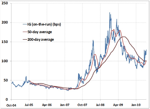 IG AN INVERTED DEATH CROSS IN INVESTMENT GRADE CREDIT