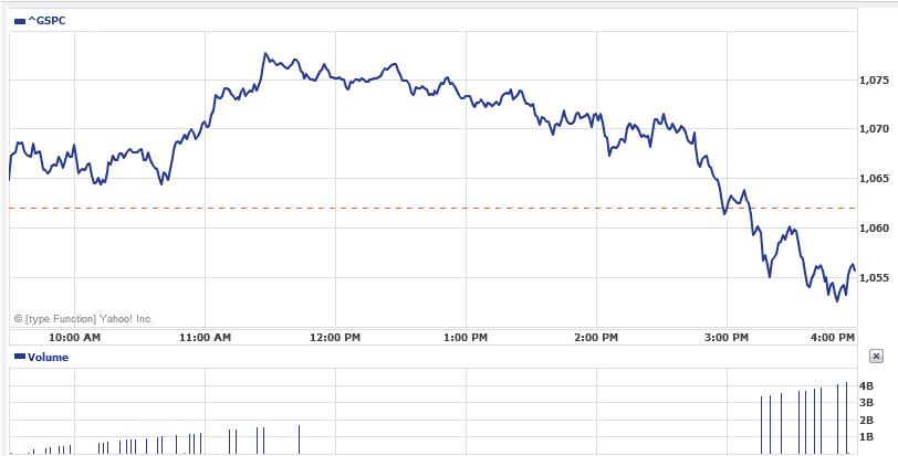 S&P 500 Price Chart June 9 2010