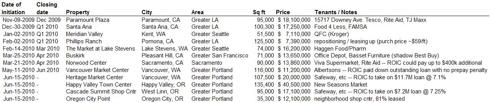 Transactions as of Jun 15