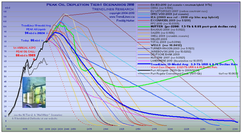 click to enlarge ... more peak oil charts at my website