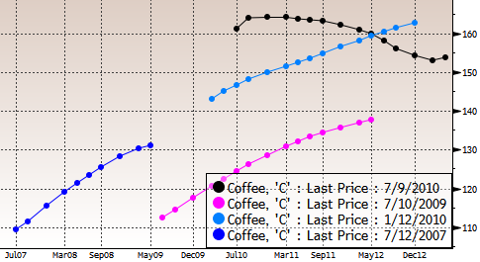 Coffee Futures Curves