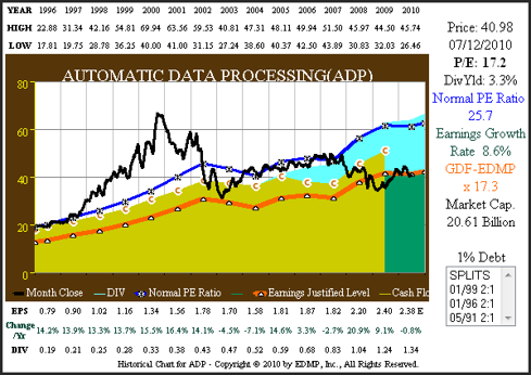 Figure 1 ADP 15yr. Earnings & Cash Flow Correlated to Price