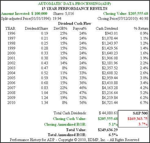 Figure 2 ADP 15yr. Performance History