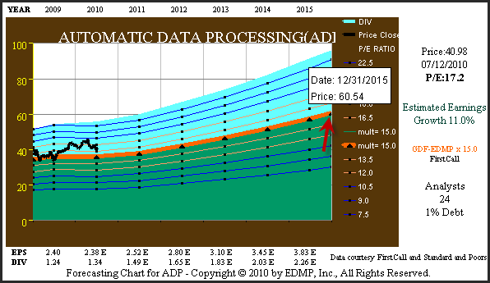 Figure 3 ADP 5yr. Consensus Earnings Estimate