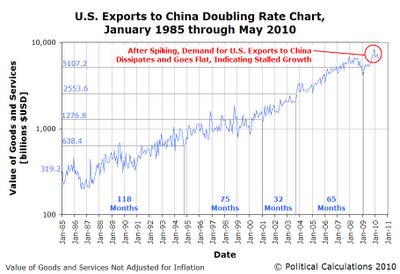 U.S. Exports to China Doubling Rate Chart, January 1985 through May 2010