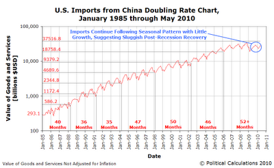 U.S. Imports from China Doubling Rate Chart, January 1985 through May 2010
