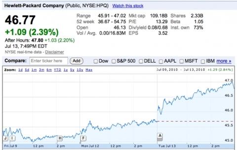Hewlett-Packard (<a href='http://seekingalpha.com/symbol/HPQ' title='HP Inc.'>HPQ</a>)