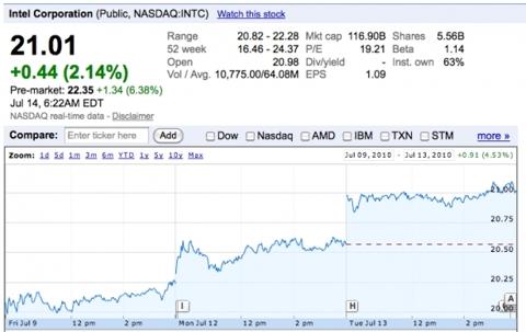 Intel (<a href='http://seekingalpha.com/symbol/INTC' title='Intel Corporation'>INTC</a>) -- Duh!
