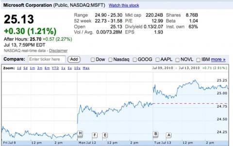 Microsoft (<a href='http://seekingalpha.com/symbol/MSFT' title='Microsoft Corporation'>MSFT</a>)