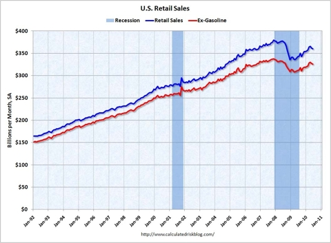 Retail Sales June 2010