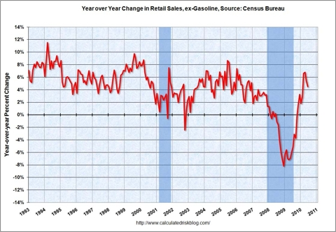 Retail Sales YoY June 2010