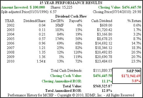 Figure 1B MCHP 15yr. Performance History