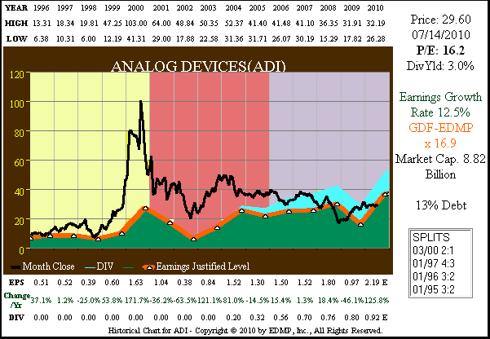 Figure 4A ADI 15yr. EPS Growth Correlated to Price