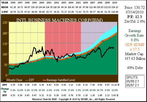 Figure 5A IBM 15yr. EPS Growth Correlated to Price