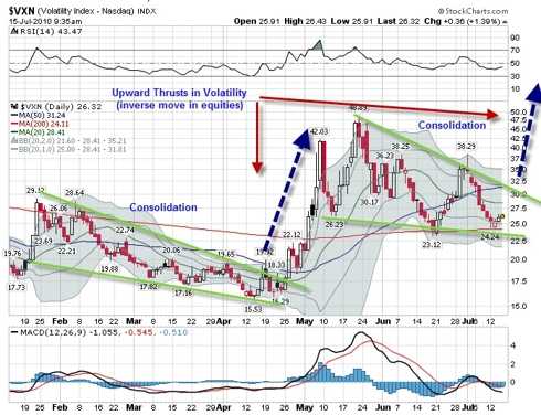VIX Consolidation Patterns