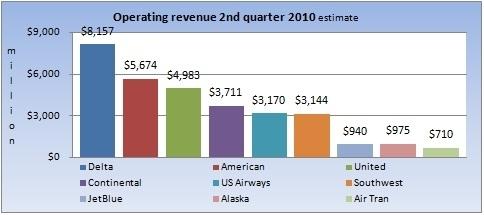Q2 2010 revenue projections