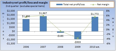 Q2 historical profit/margins