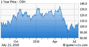 OIH chart