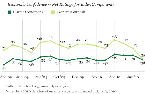 economic confidence gallup Jul 2010