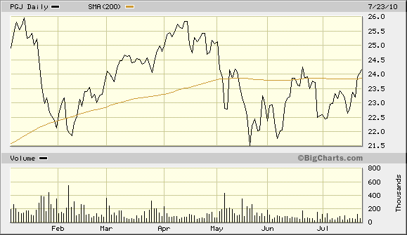 PGJ 200-Day