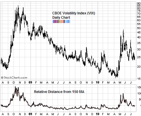 volatility index VIX Jul 2010
