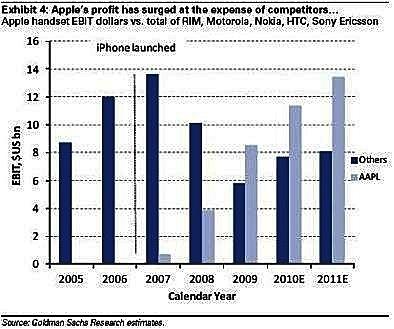 Handset Profit Comparison