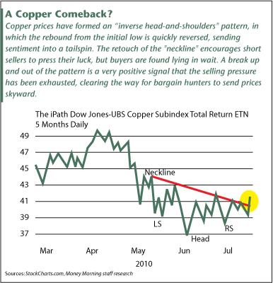 A Copper Comeback