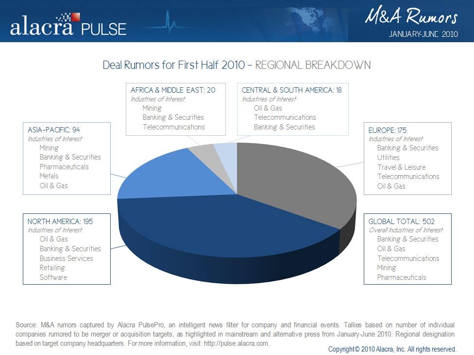 Alacra Pulse Deal Rumors by Region 07.27.10