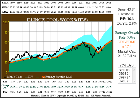 Figure 2A ITW 15 yr. EPS Growth Correlated to Price