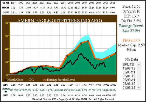 Figure 3A AEO 15yr. EPS Growth Correlated to Price