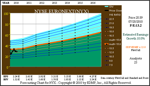Figure 4C (<a href='http://seekingalpha.com/symbol/NYX' title='NYSE Euronext'>NYX</a>) Consensus Earnings Forecast