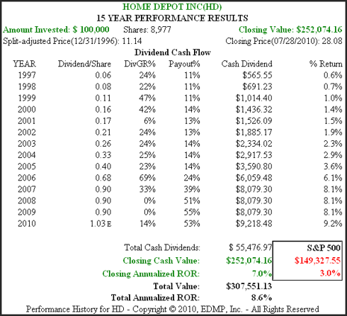 Figure 5B HD 15yr. Dividend & Price Performance History