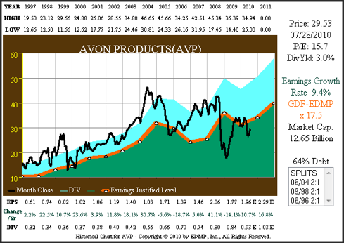 Figure 6A AVP 15yr. EPS Growth Correlated to Price