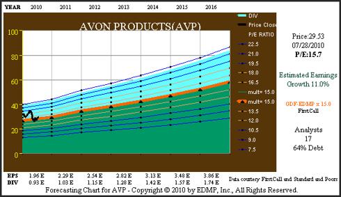 Figure 6C AVP Consensus Earnings Forecast