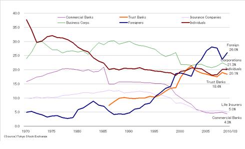 Ownership of Japanese Stocks