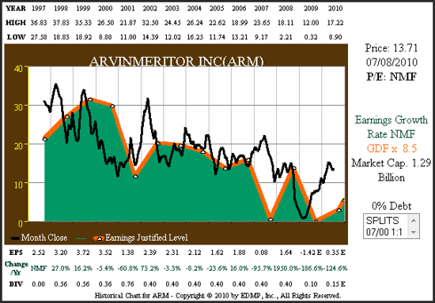 Figure 4 ARM 14yr EPS Growth Correlated to Price