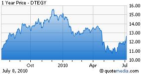 DTEGY chart