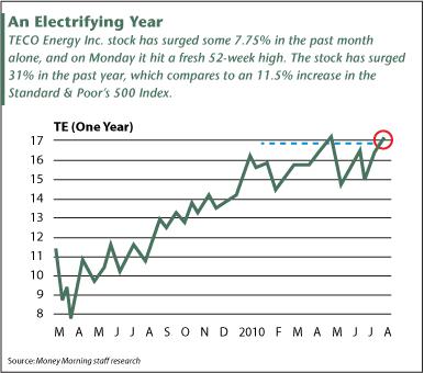 An Electrifying year
