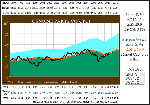 Figure 1A GPC 15yr. EPS Growth Correlated to Price