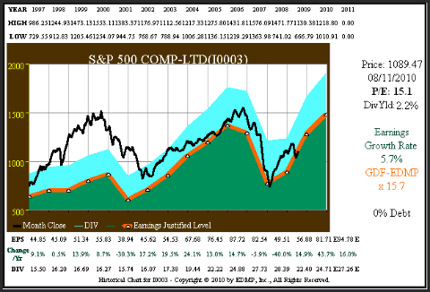 Figure 2A S&P 500 15yr. EPS Growth Correlated to Price