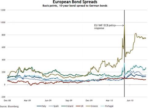 CDS1 HAS THE ECB SUCCEEDED?