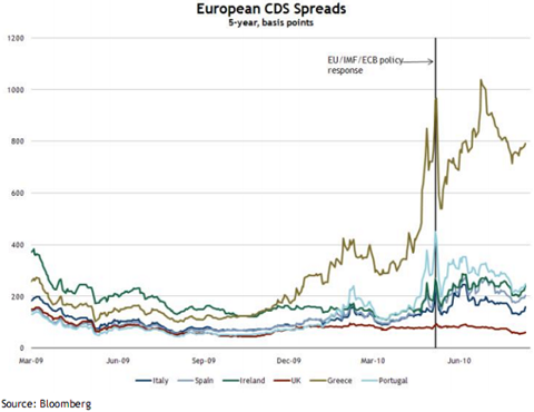 CDS2 HAS THE ECB SUCCEEDED?