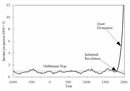 The Malthusian Trap