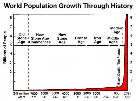 World Population Growth Chart