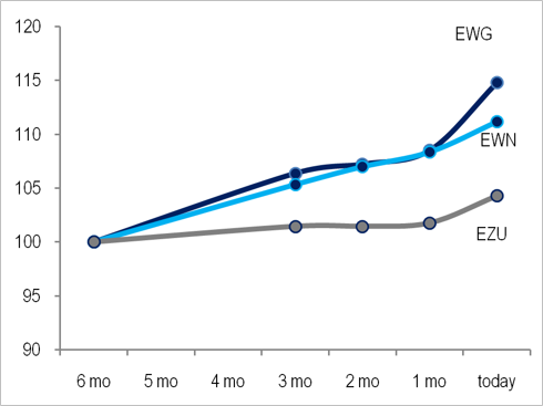 Trends in Estimate revisions