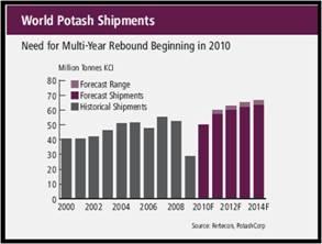 World potash shipments