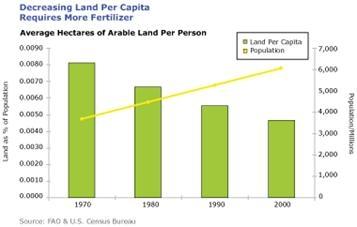 Decreasing land per capita