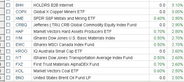 Copper ETFs