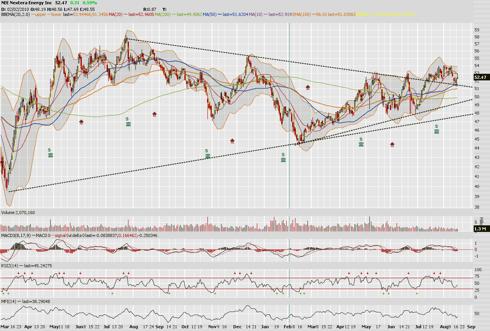 18 Month NextEra Chart: Triangle
